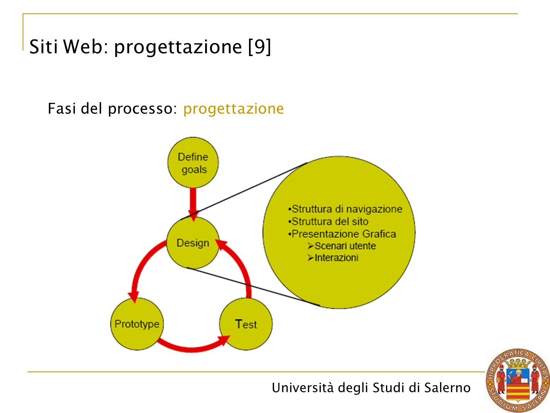 Siti Web: progettazione [9]